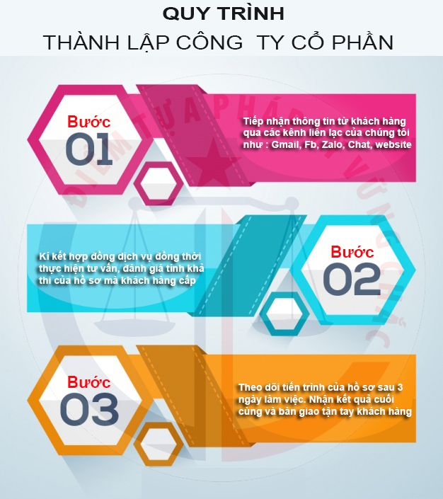 thanh_lap_cong_ty_co_phan